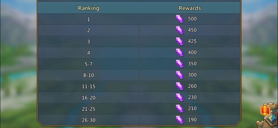 Colosseum Ranking and Gem Rewards